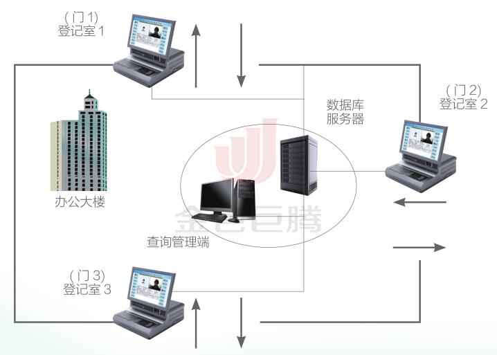 访客系统结构图.png
